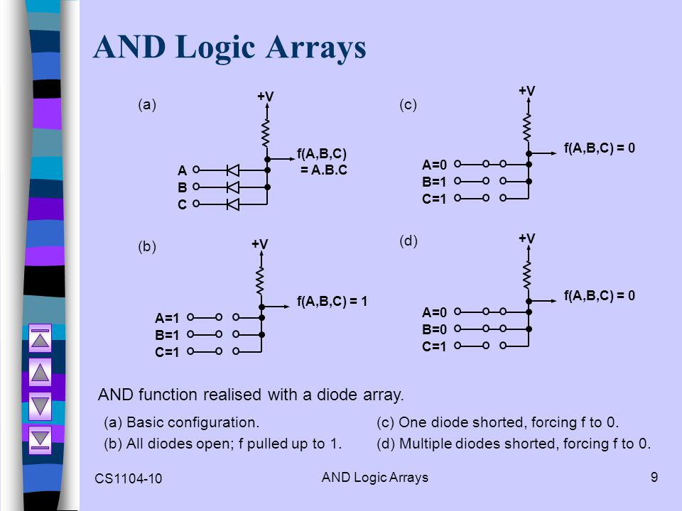 AND Logic Arrays AND function realised with a diode array. (a) (c) (d)