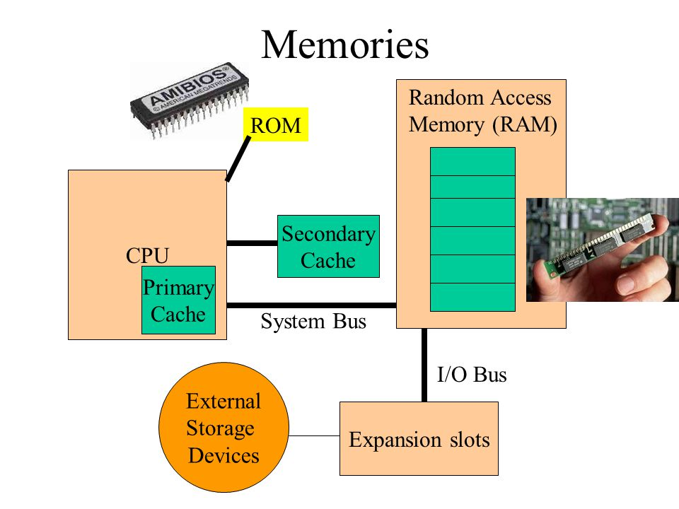 Memories Random Access Memory (RAM) ROM CPU Secondary Primary Cache