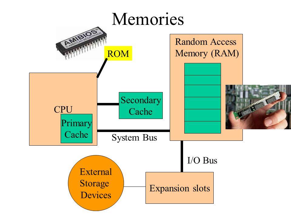 Memories Random Access Memory (RAM) ROM CPU Secondary Primary Cache