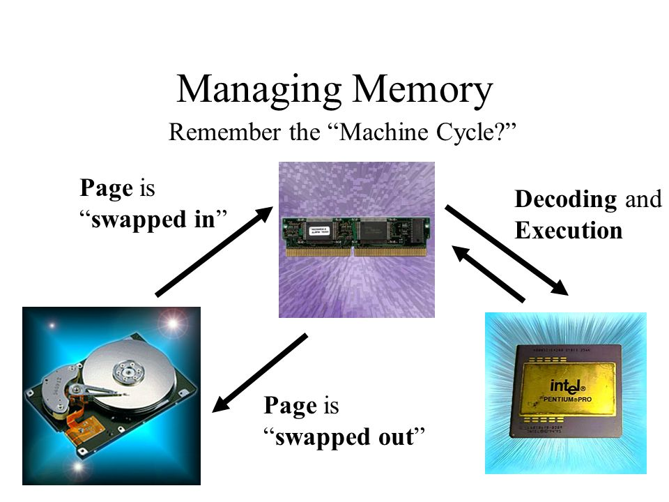 Managing Memory Remember the Machine Cycle Page is Decoding and
