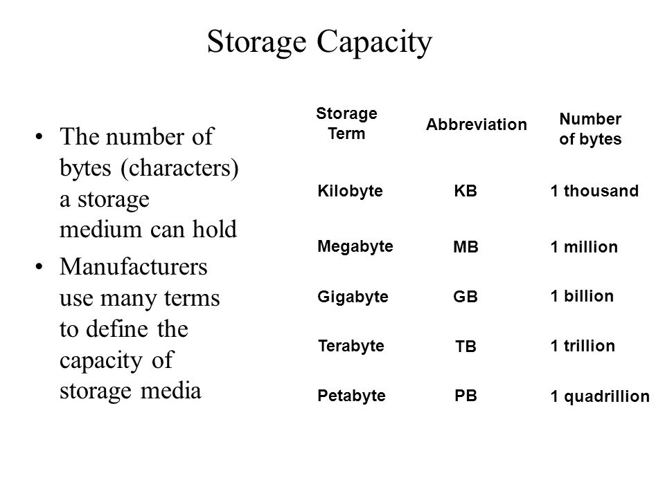 Storage Capacity Storage Term. Number of bytes. Abbreviation. The number of bytes (characters) a storage medium can hold.