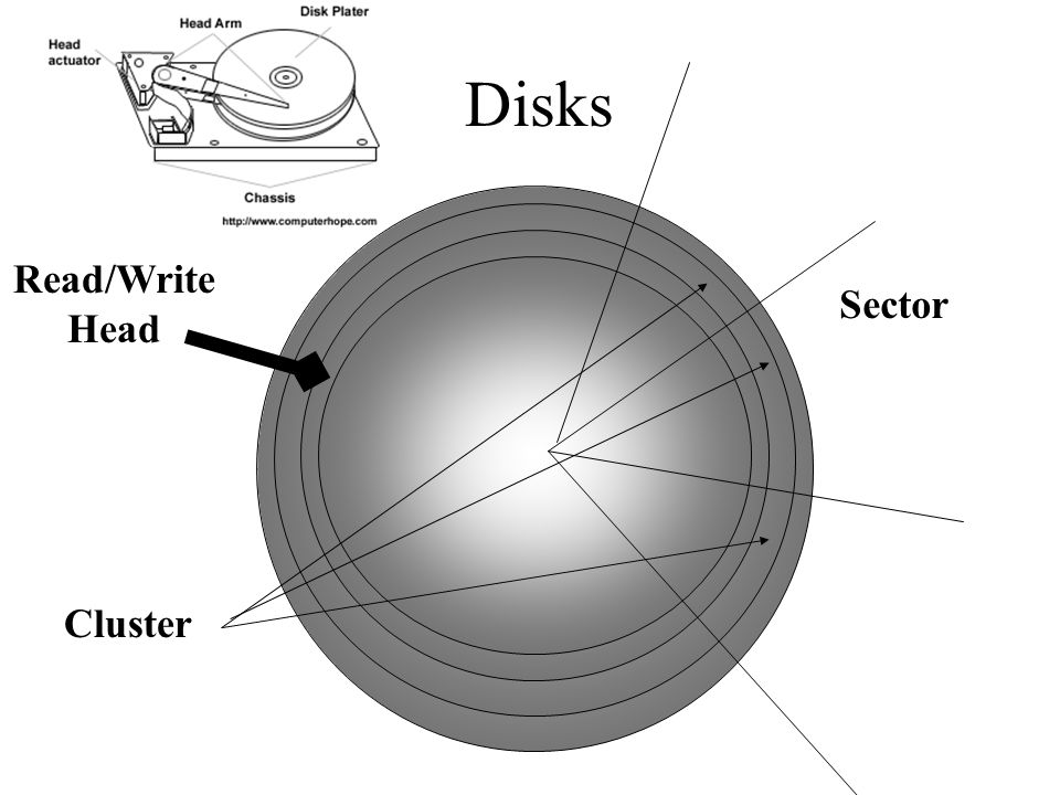 Disks Read/Write Head Sector Cluster
