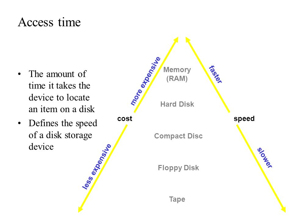 Access time cost. less expensive. more expensive. speed. faster. slower. Memory (RAM)
