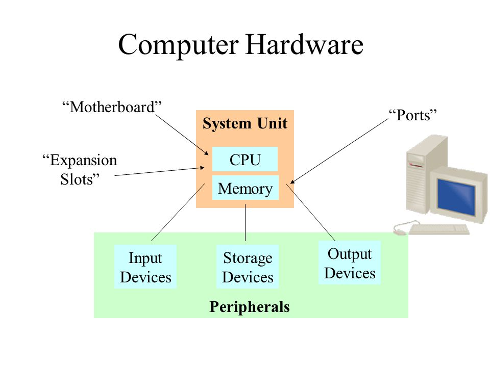 Computer Hardware CPU Memory System Unit Input Devices Storage Output