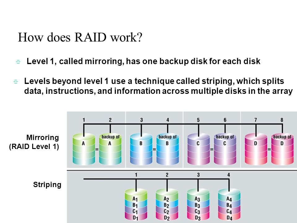 How does RAID work Level 1, called mirroring, has one backup disk for each disk.