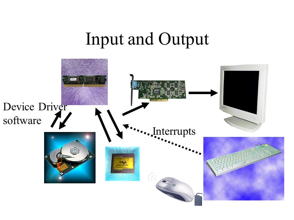 Input and Output Device Driver software Interrupts