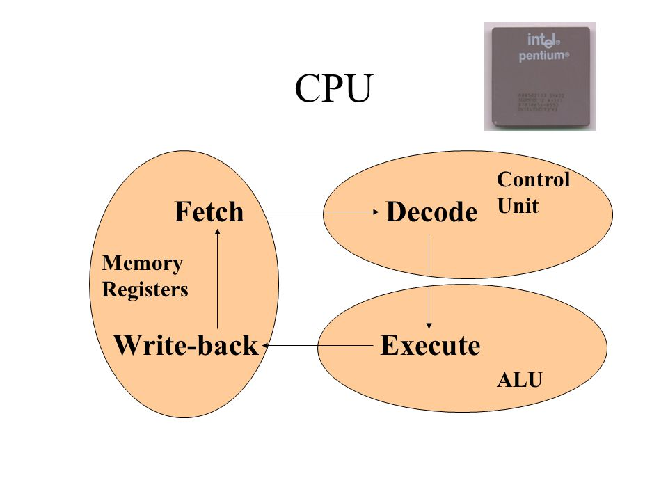 CPU Fetch Decode Execute Write-back Memory Registers ALU Control Unit