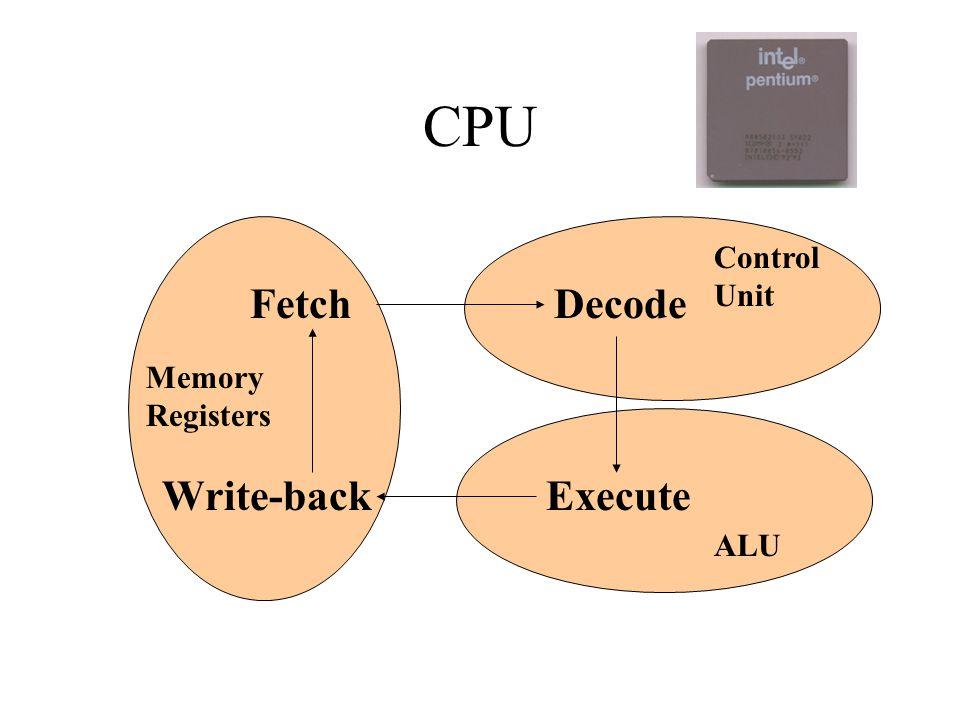 CPU Fetch Decode Execute Write-back Memory Registers ALU Control Unit