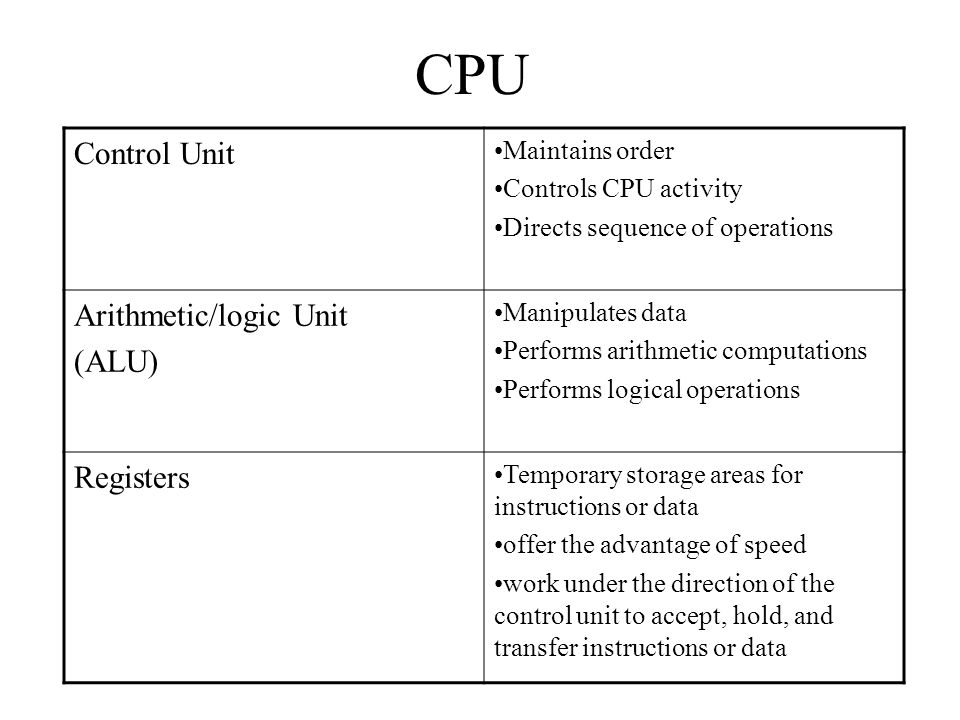 CPU Control Unit Arithmetic/logic Unit (ALU) Registers Maintains order