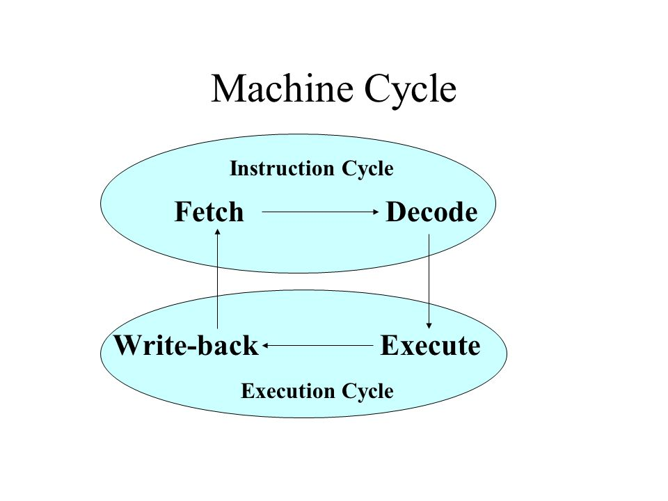 Machine Cycle Fetch Decode Write-back Execute Instruction Cycle