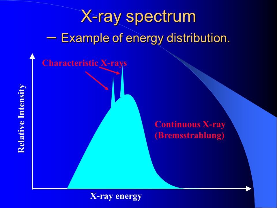 X-ray spectrum – Example of energy distribution.
