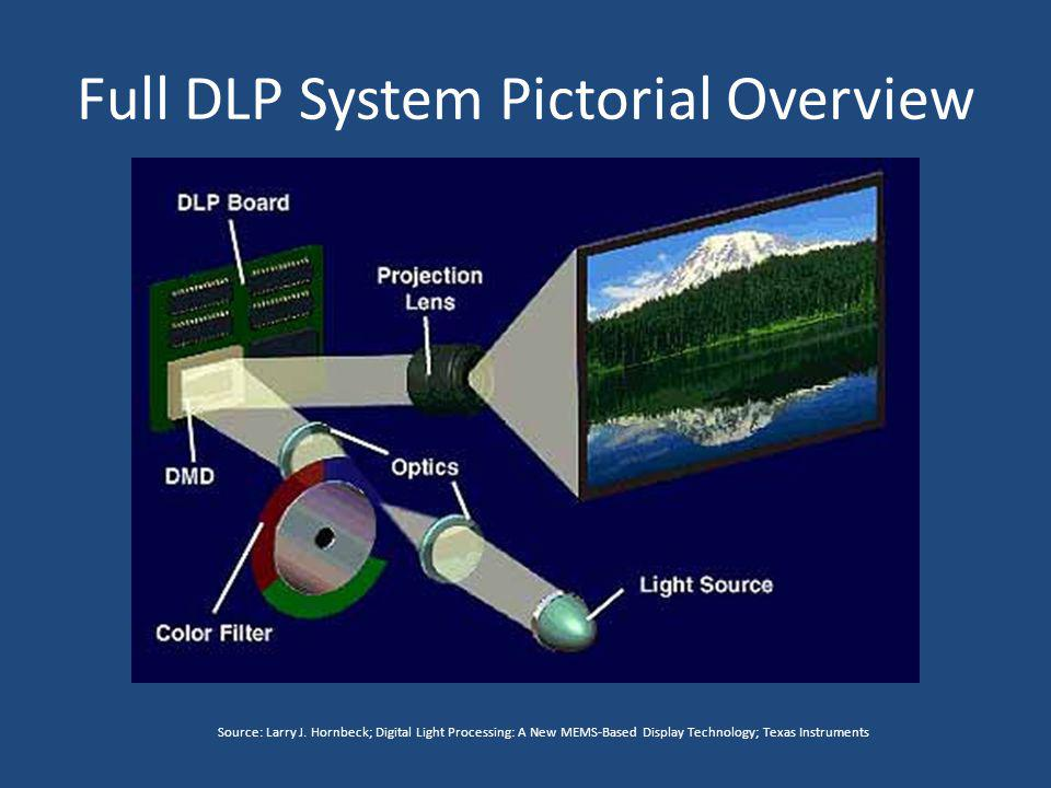 Full DLP System Pictorial Overview