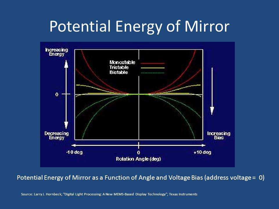 Potential Energy of Mirror