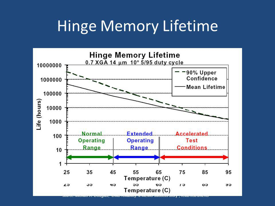 Hinge Memory Lifetime Source: Michael R.