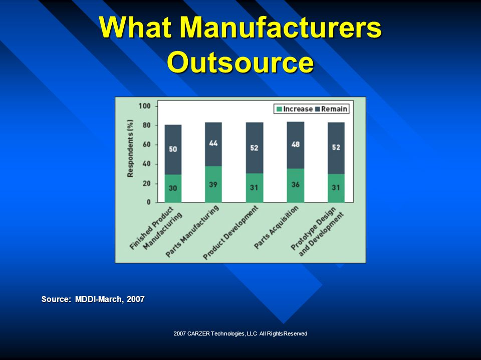 What Manufacturers Outsource