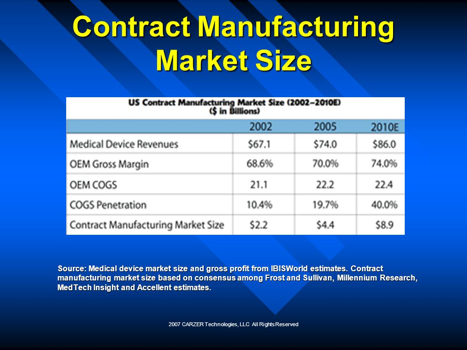 Contract Manufacturing Market Size