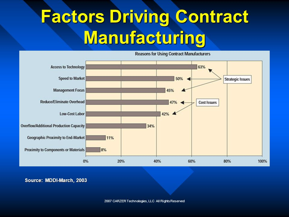 Factors Driving Contract Manufacturing