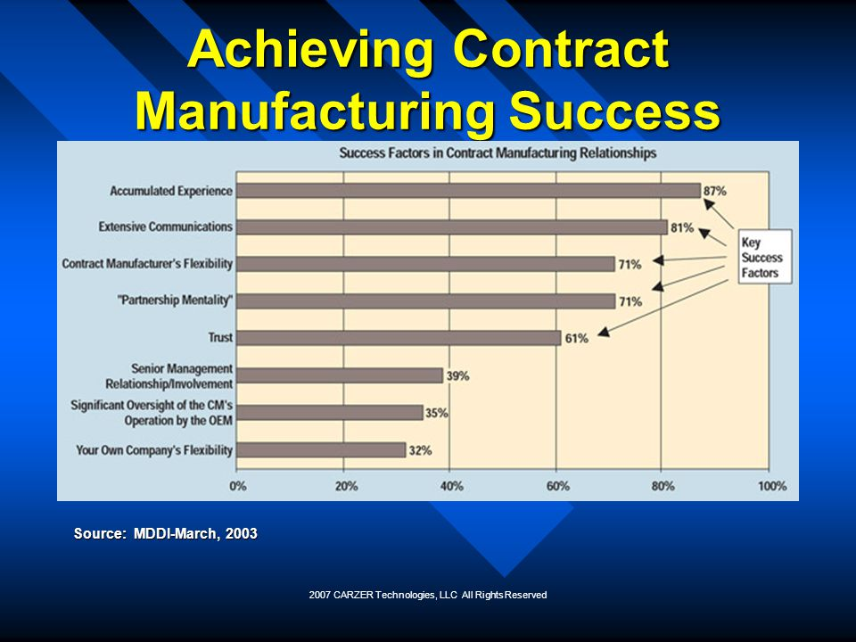Achieving Contract Manufacturing Success