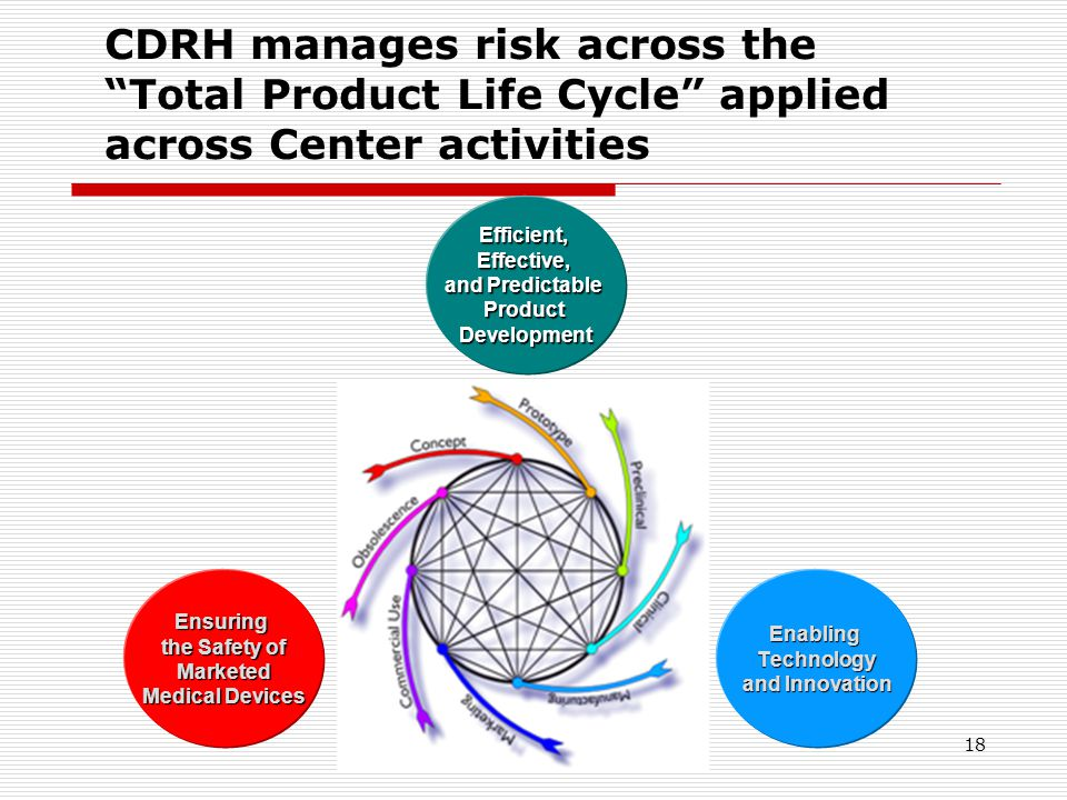 CDRH manages risk across the Total Product Life Cycle applied across Center activities