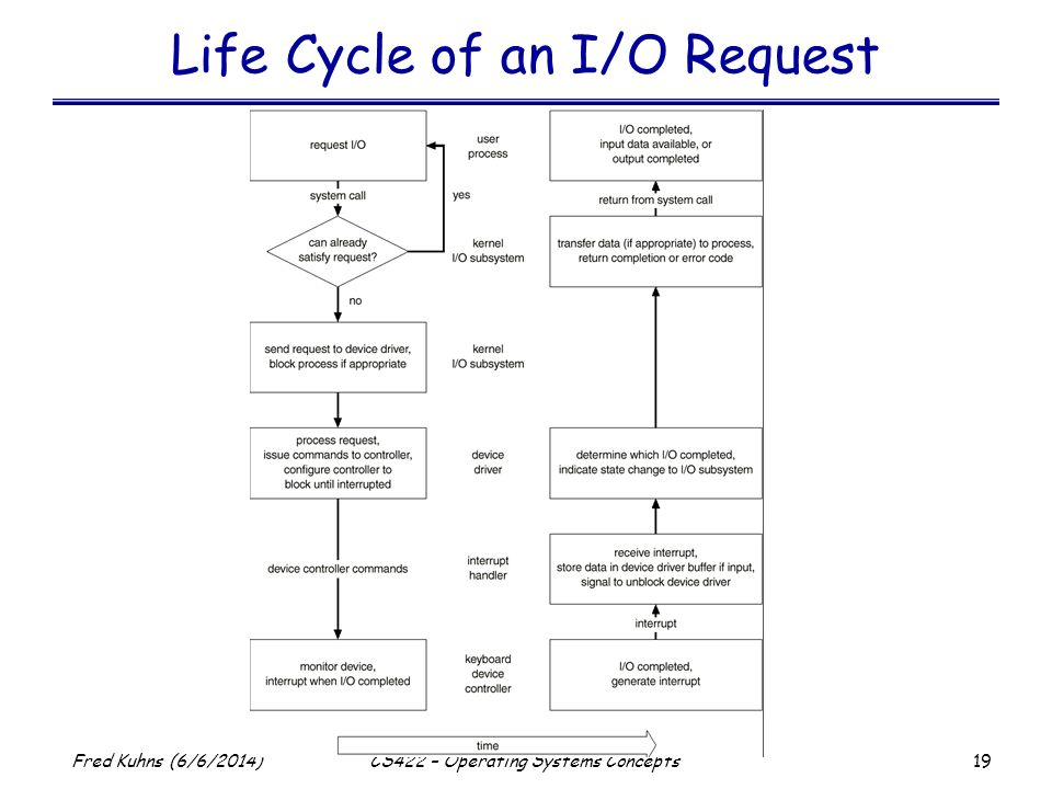 Life Cycle of an I/O Request