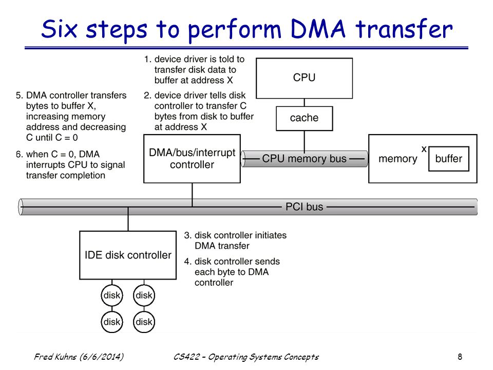 Six steps to perform DMA transfer