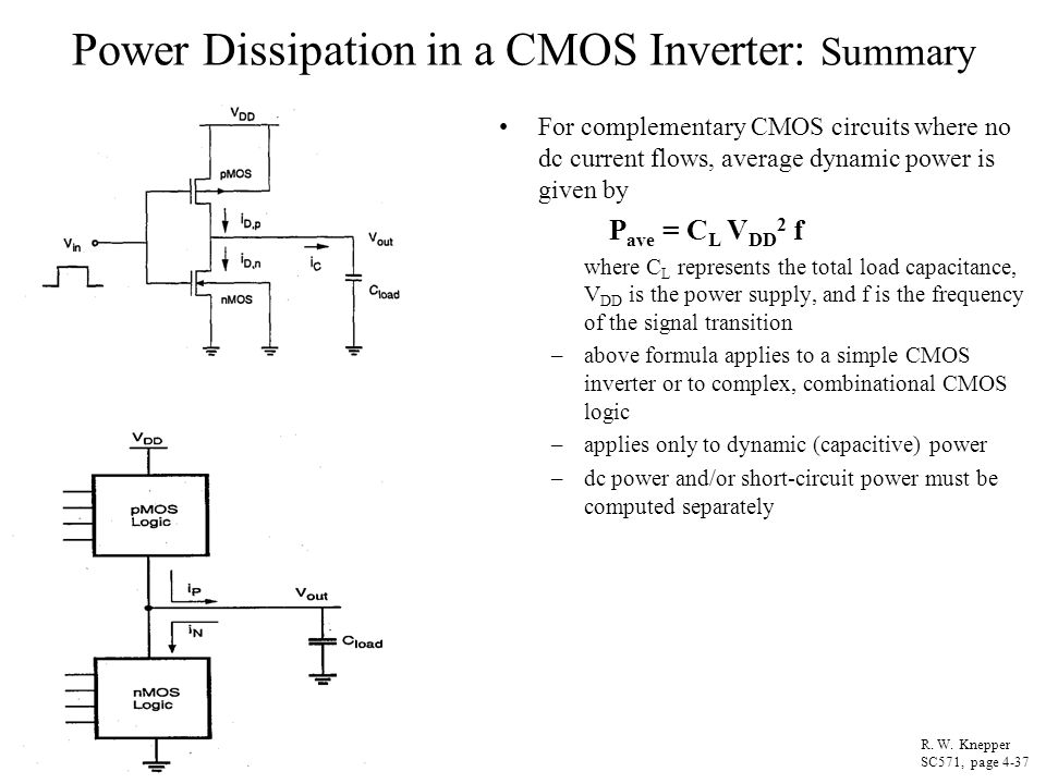 Power Dissipation in a CMOS Inverter: Summary