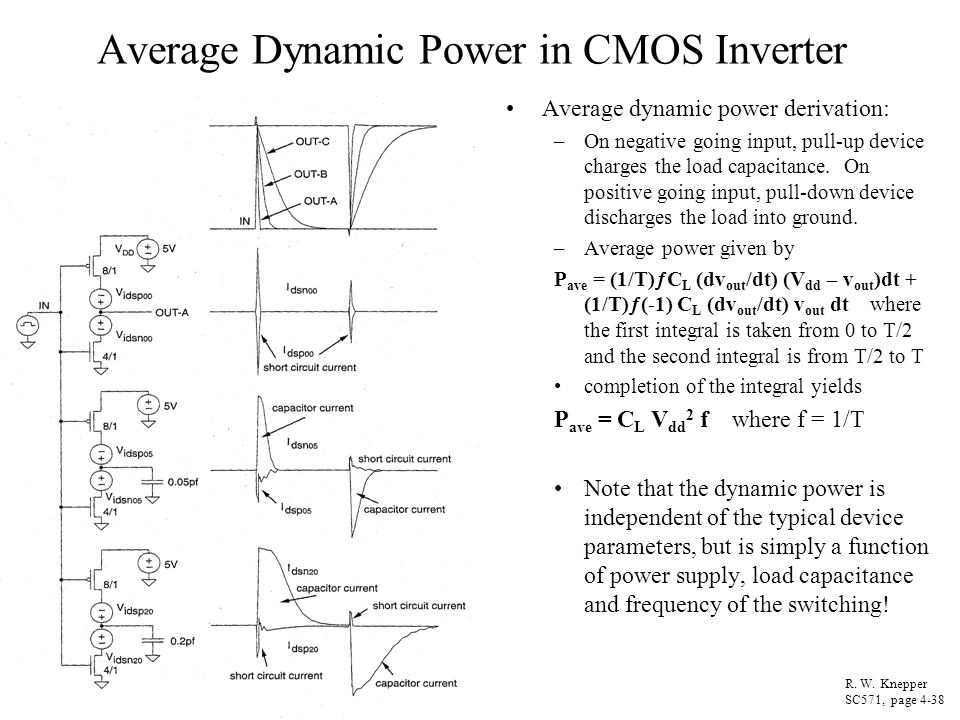 Average Dynamic Power in CMOS Inverter