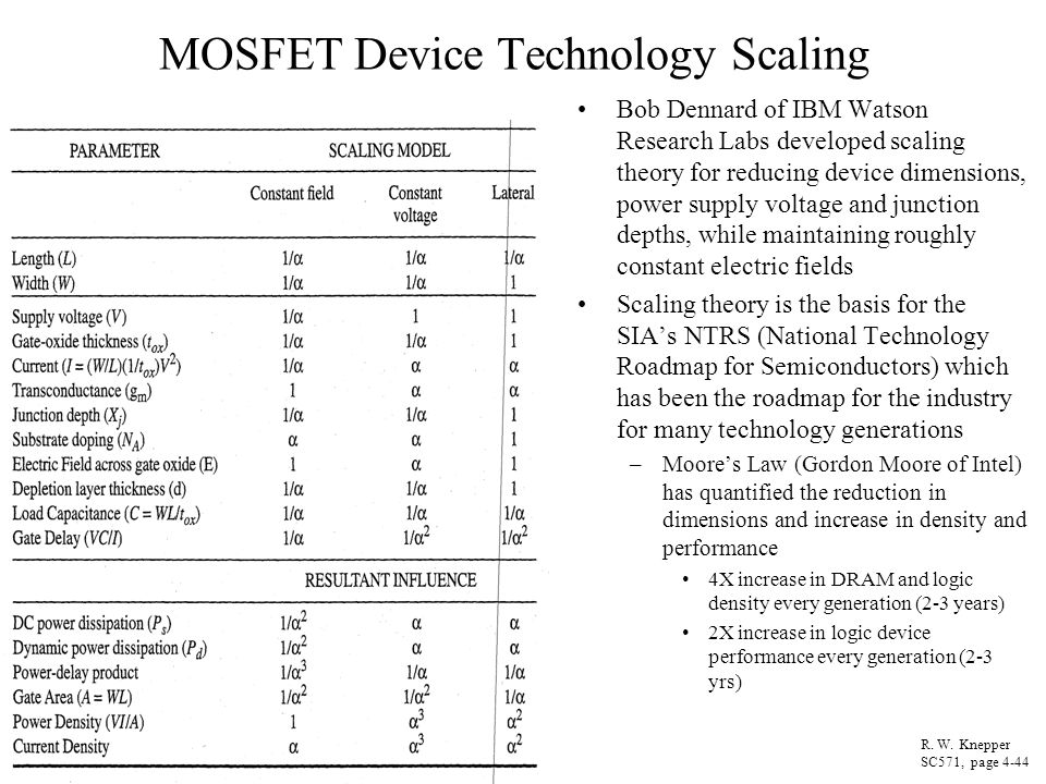MOSFET Device Technology Scaling