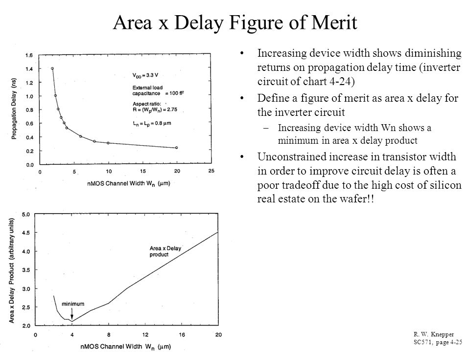 Area x Delay Figure of Merit