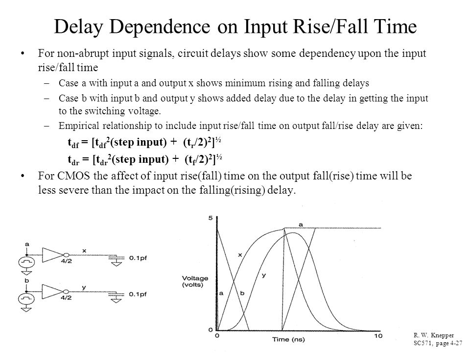 Delay Dependence on Input Rise/Fall Time