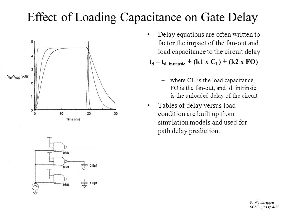 Effect of Loading Capacitance on Gate Delay