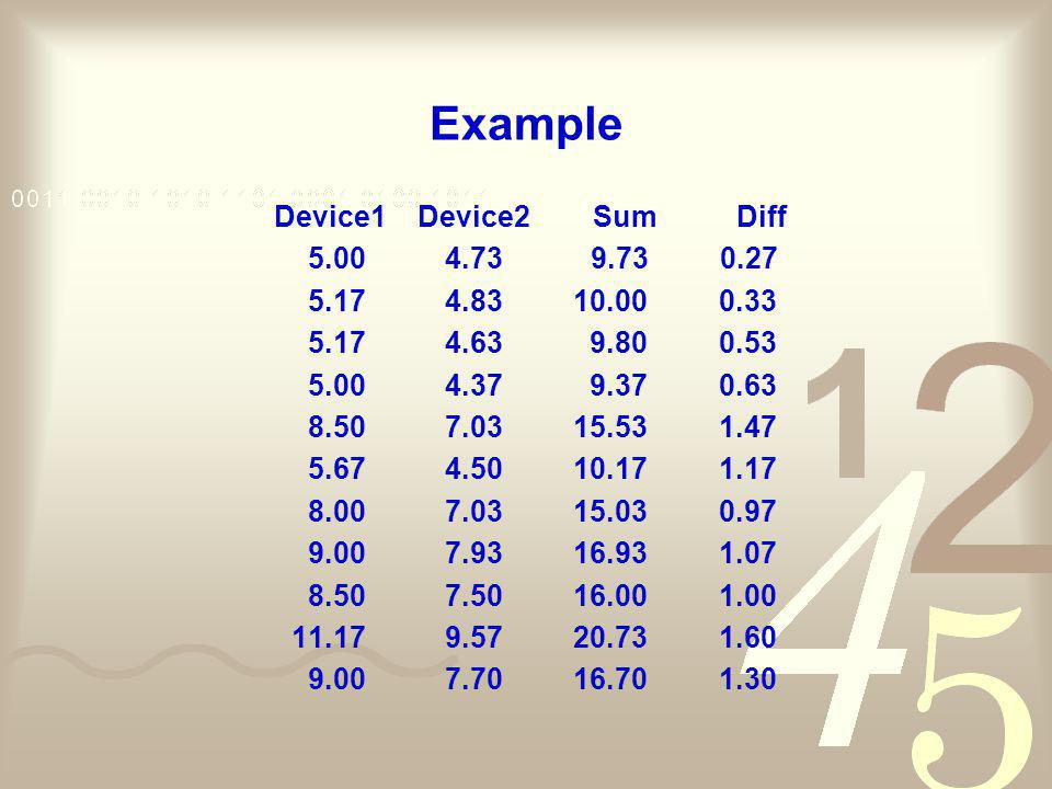 Example Device1 Device2 Sum Diff 5.00 4.73 9.73 0.27