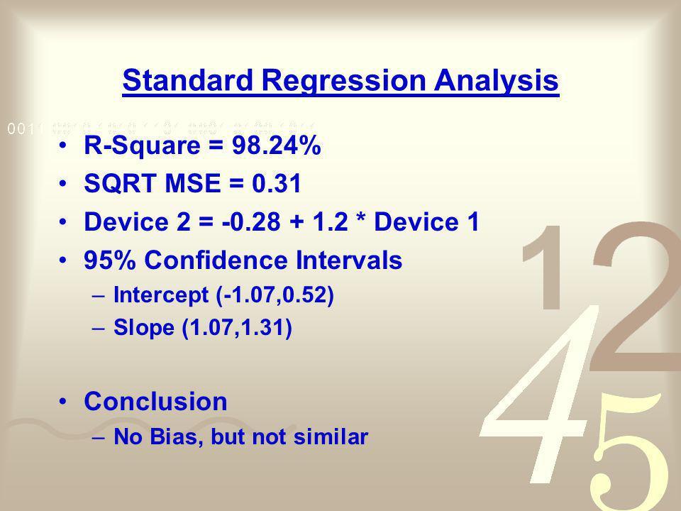 Standard Regression Analysis