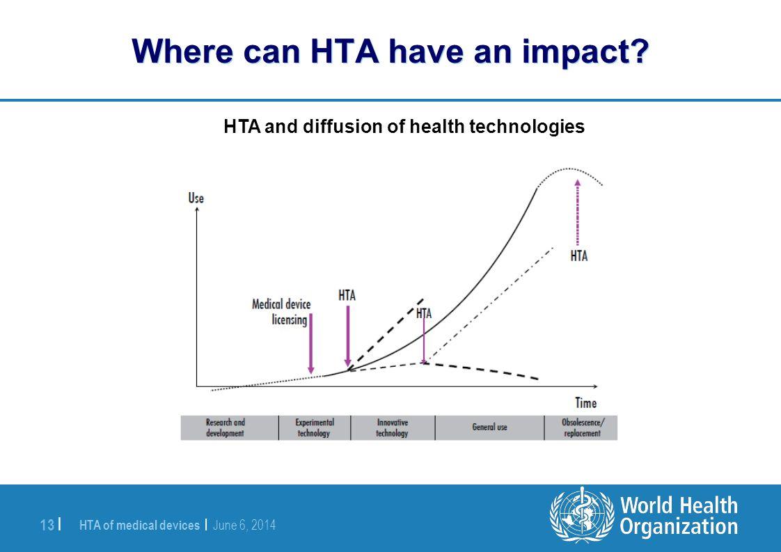 Where can HTA have an impact