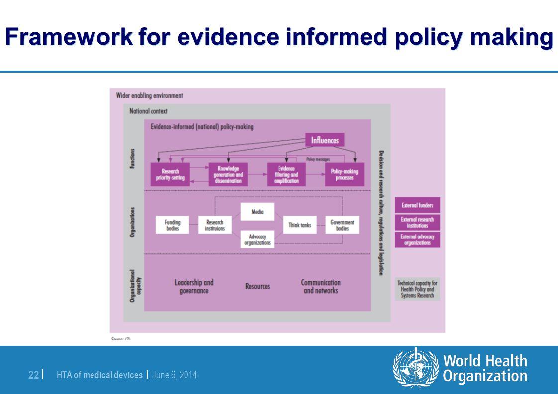 Framework for evidence informed policy making
