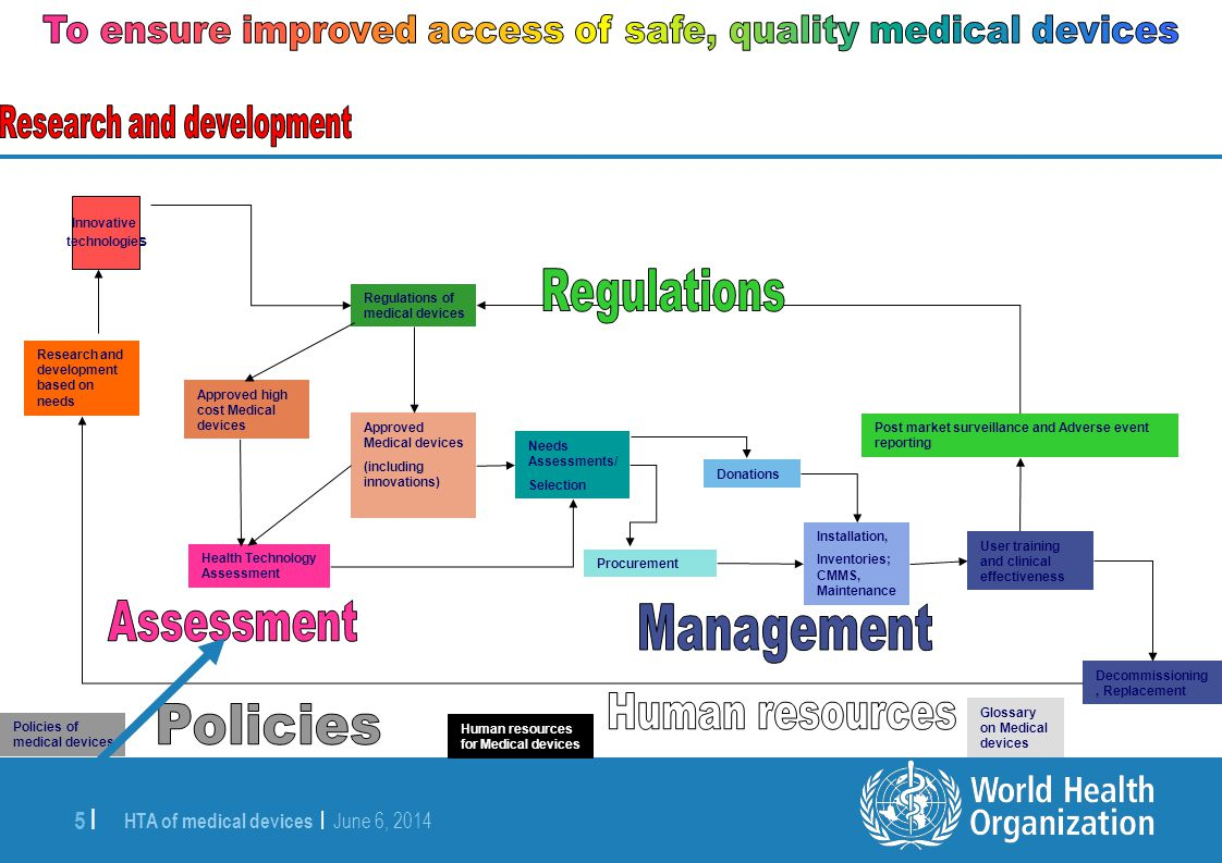 To ensure improved access of safe, quality medical devices