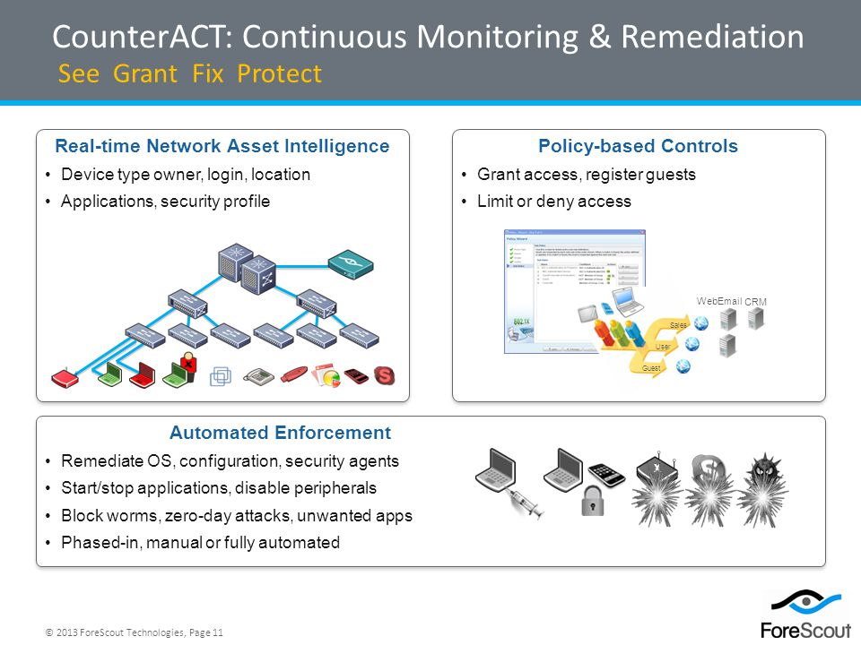 CounterACT: Continuous Monitoring & Remediation