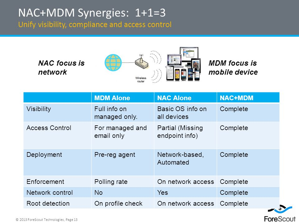 NAC+MDM Synergies: 1+1=3 Unify visibility, compliance and access control. NAC focus is network. MDM focus is mobile device.