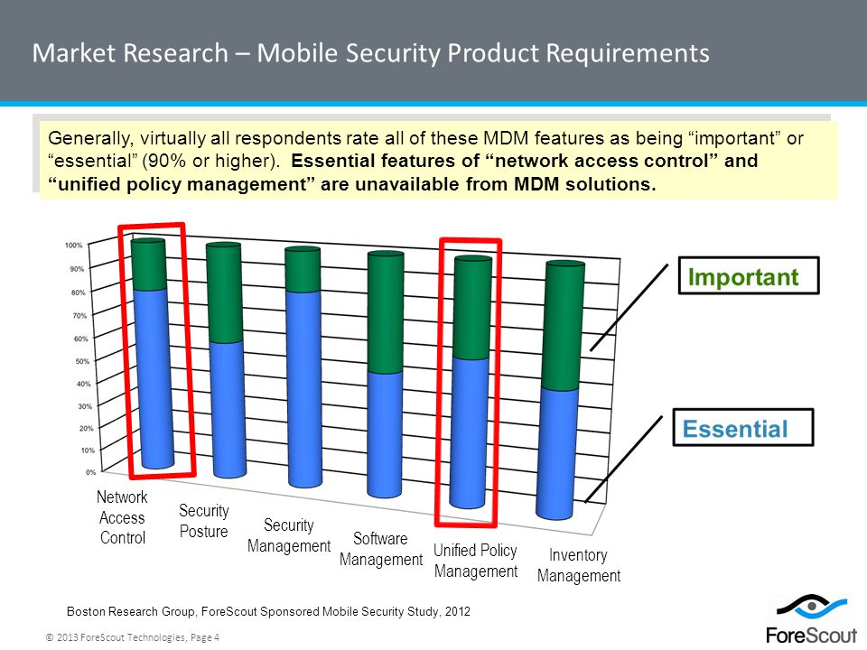 Market Research – Mobile Security Product Requirements