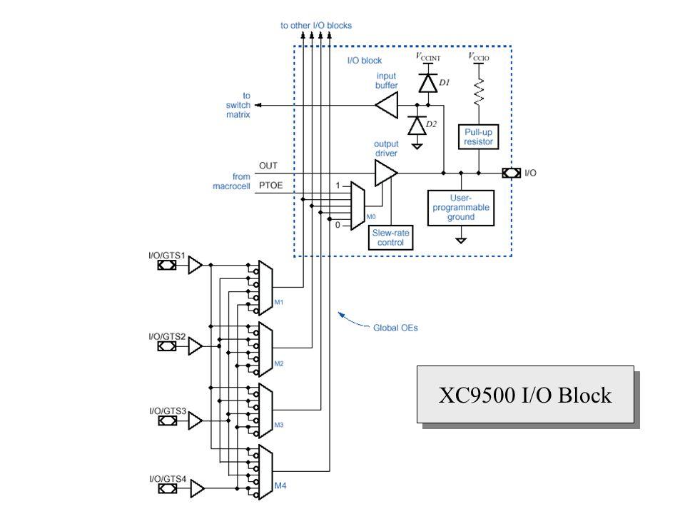 XC9500 I/O Block
