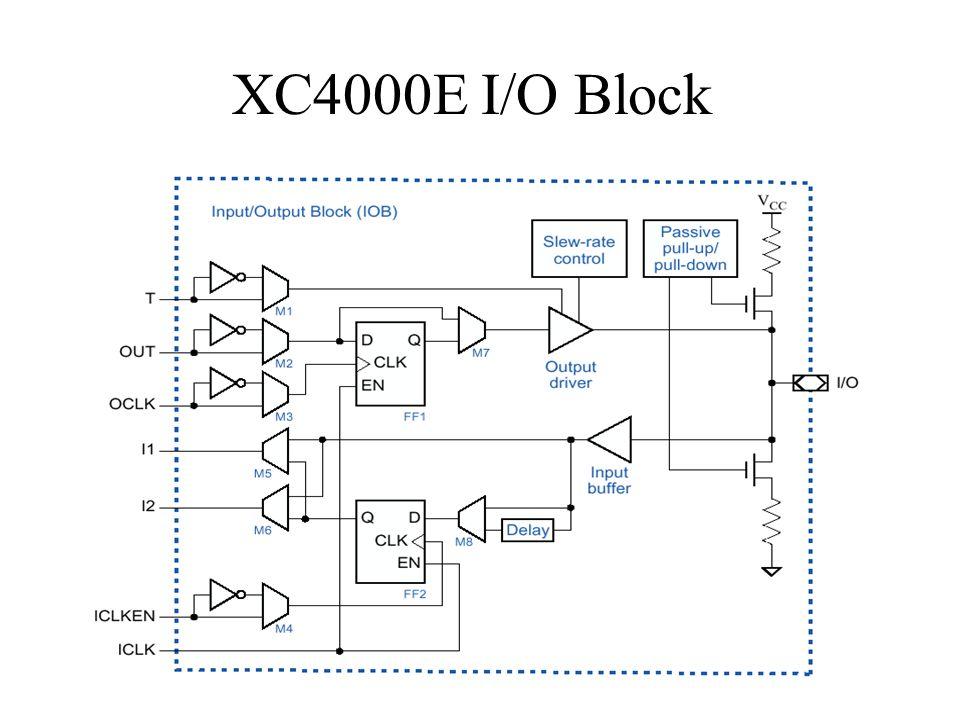 XC4000E I/O Block