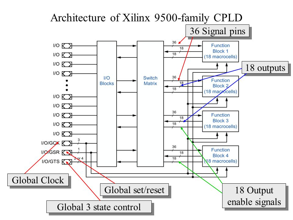Architecture of Xilinx 9500-family CPLD