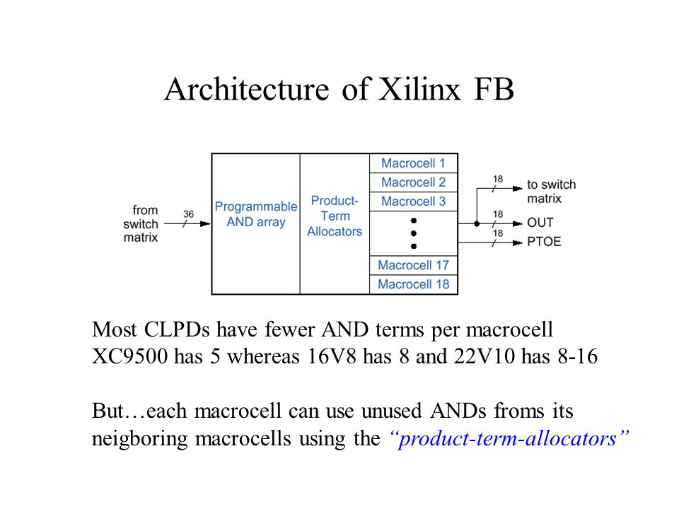 Architecture of Xilinx FB