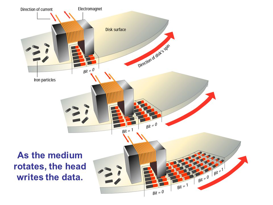 As the medium rotates, the head writes the data.