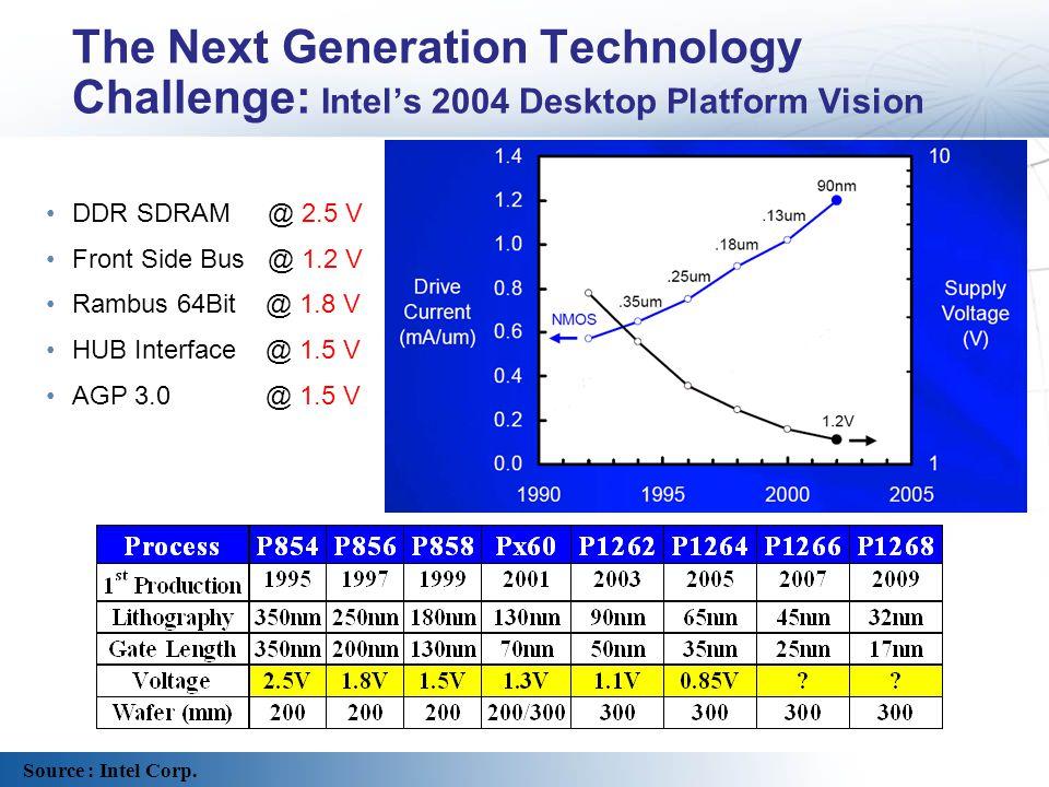 The Next Generation Technology Challenge: Intel's 2004 Desktop Platform Vision