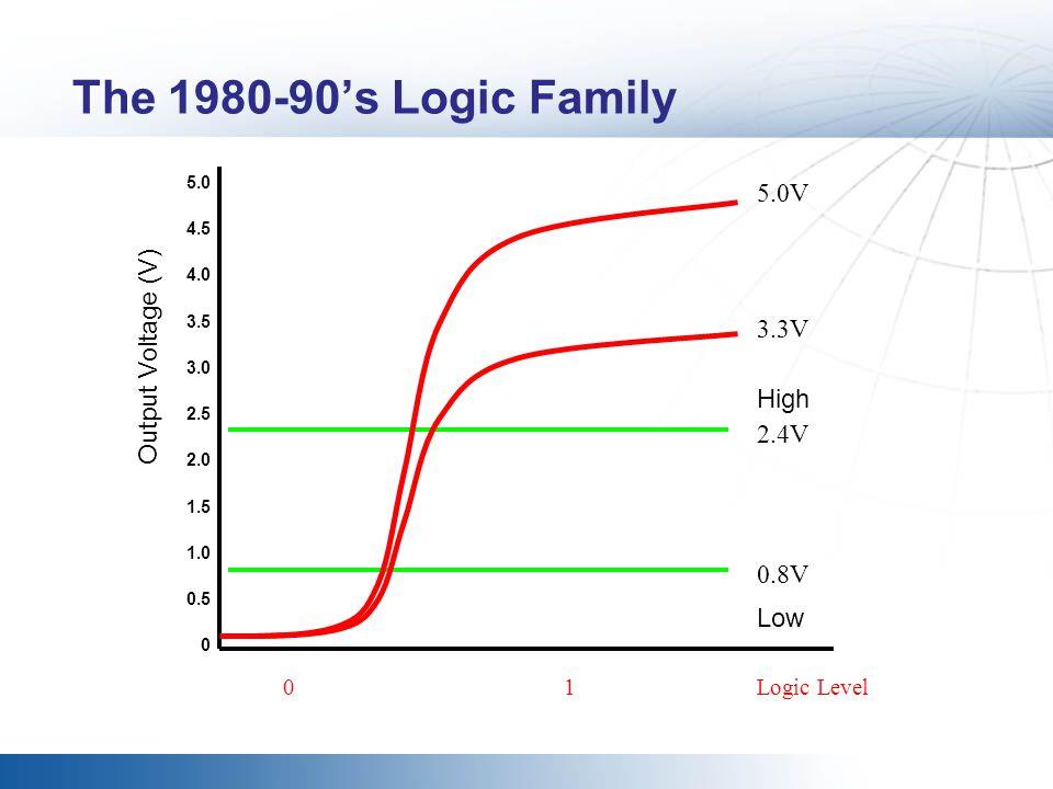 The 1980-90's Logic Family 5.0V Output Voltage (V) 3.3V High 2.4V 0.8V