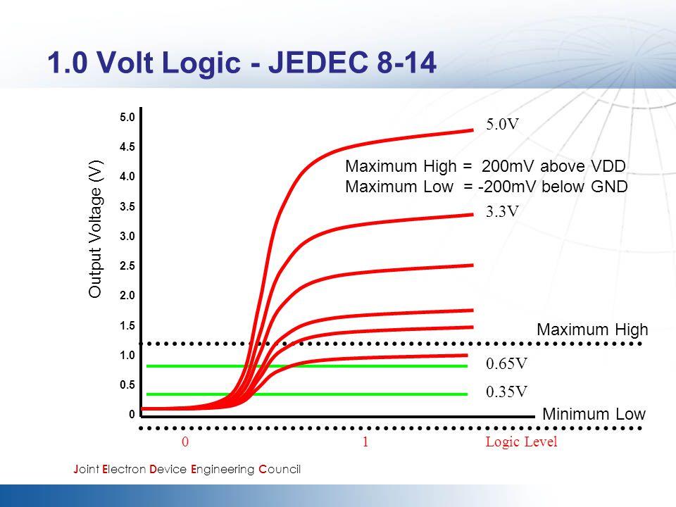 1.0 Volt Logic - JEDEC 8-14 5.0V Maximum High = 200mV above VDD
