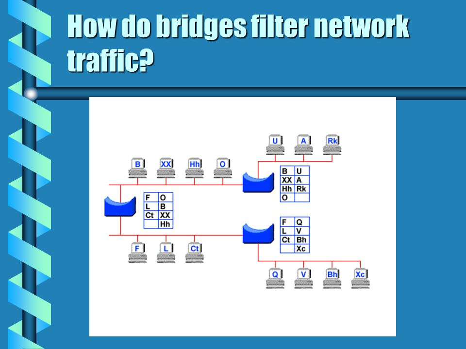 How do bridges filter network traffic