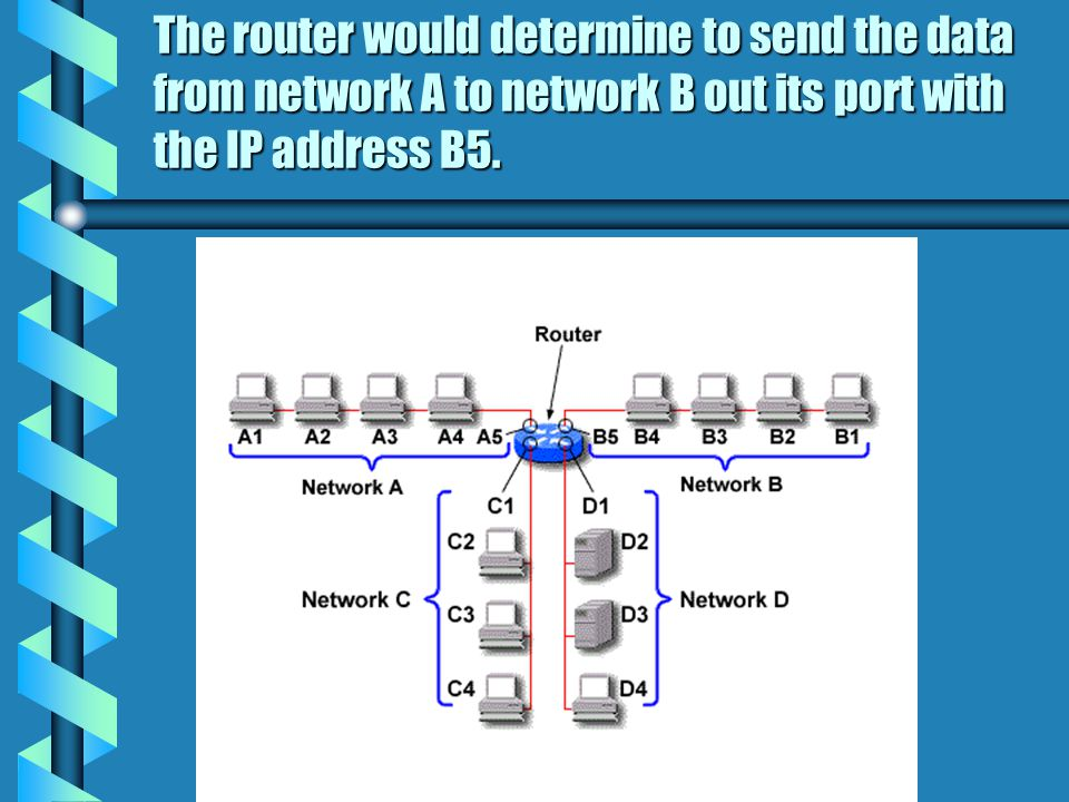 The router would determine to send the data from network A to network B out its port with the IP address B5.