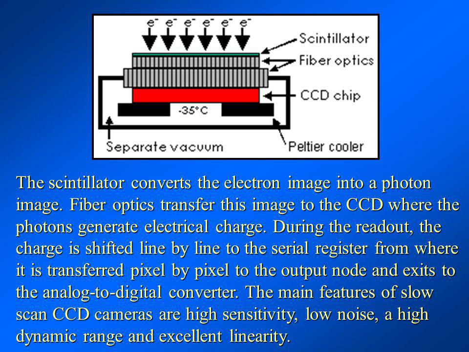 The scintillator converts the electron image into a photon image